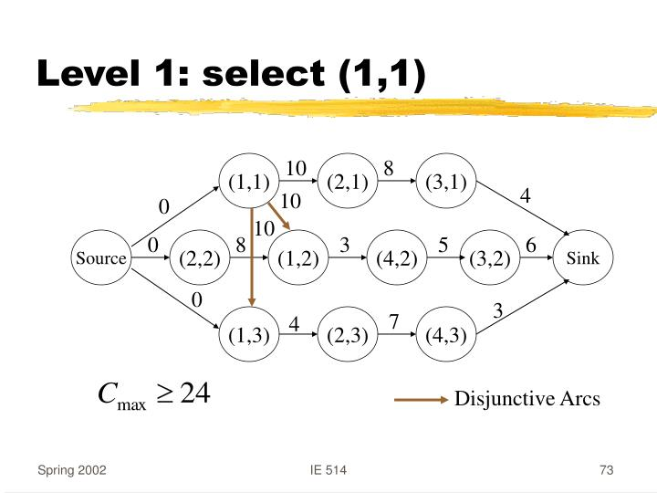Level 1: select (1,1)