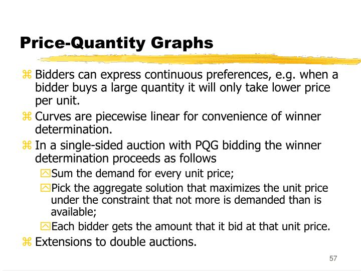 Price-Quantity Graphs