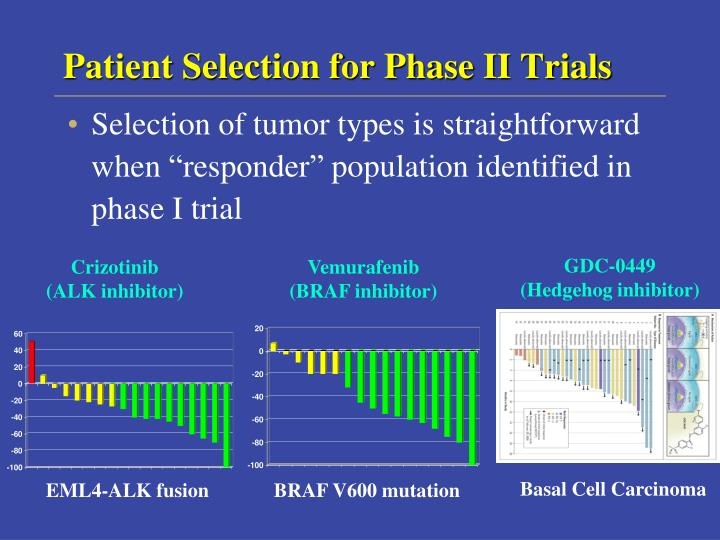 Patient Selection for Phase II Trials