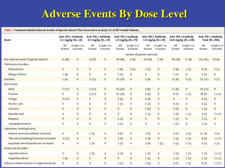 Adverse Events By Dose Level