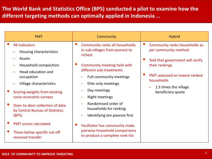 The World Bank and Statistics Office (BPS) conducted a pilot to examine how the different targeting methods can optimally applied in Indonesia …