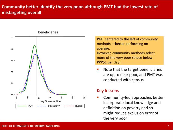 Community better identify the very poor, although PMT had the lowest rate of