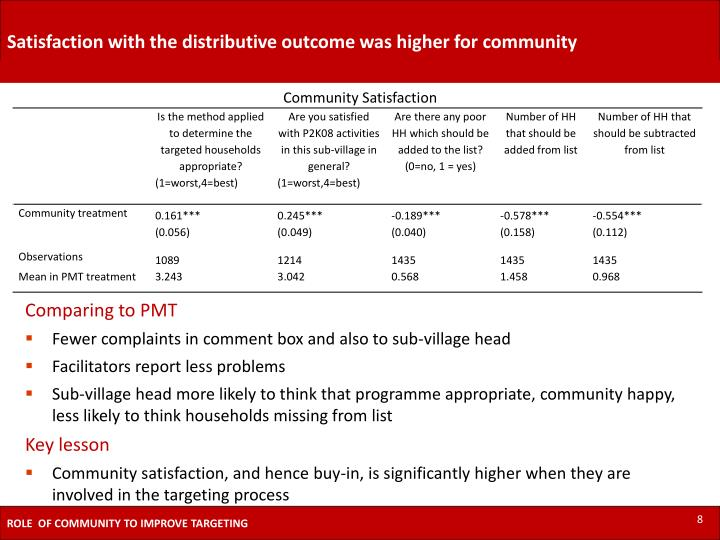 Satisfaction with the distributive outcome was higher for community