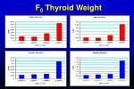 f 0 thyroid weight