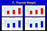 f 1 thyroid weight