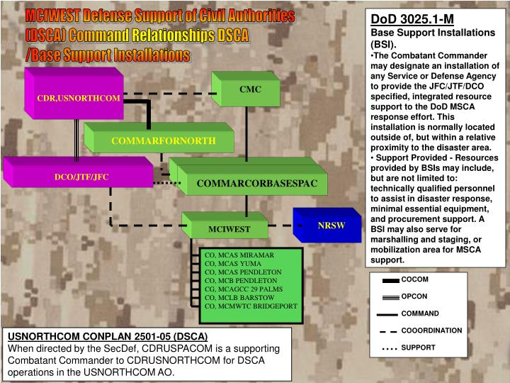 MCIWEST Defense Support of Civil Authorities