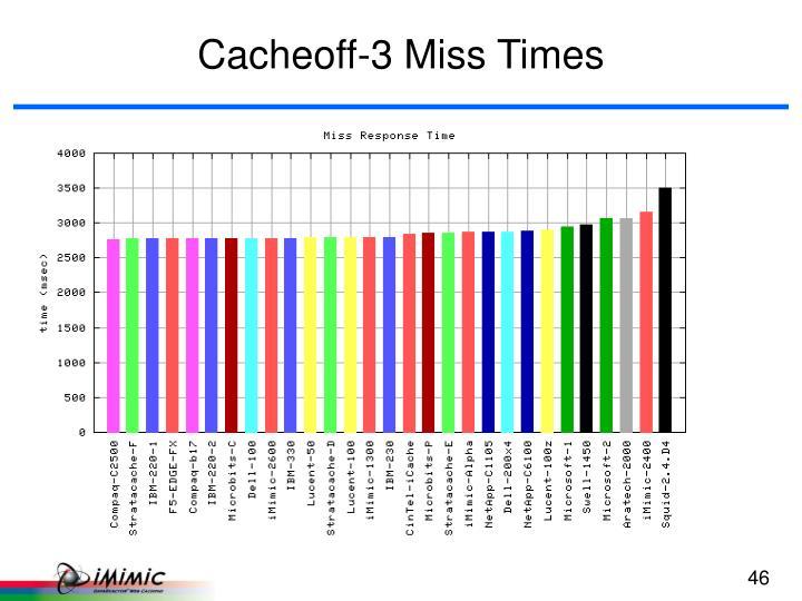 Cacheoff-3 Miss Times