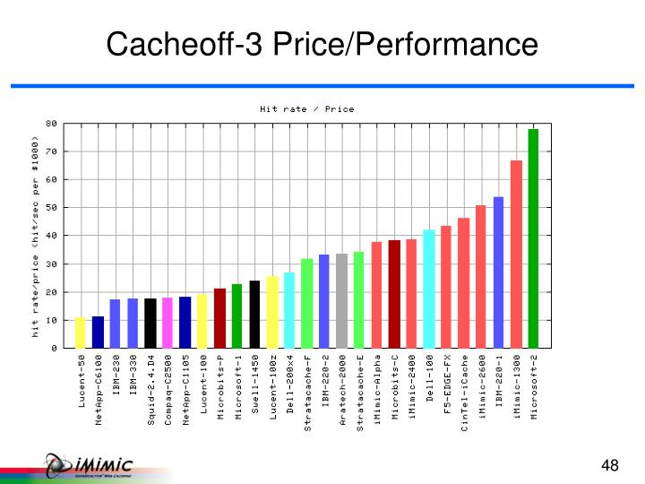 Cacheoff-3 Price/Performance
