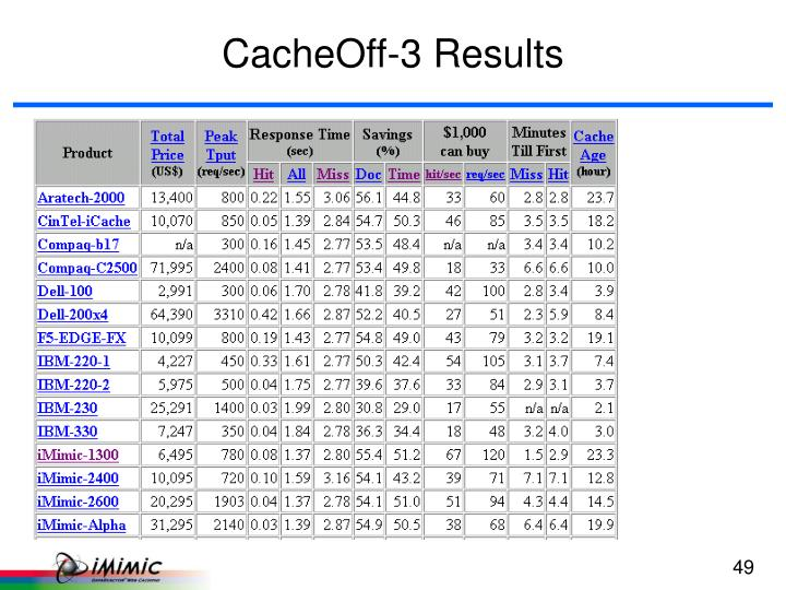 CacheOff-3 Results