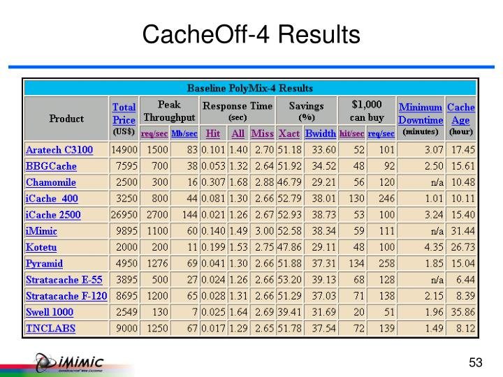 CacheOff-4 Results