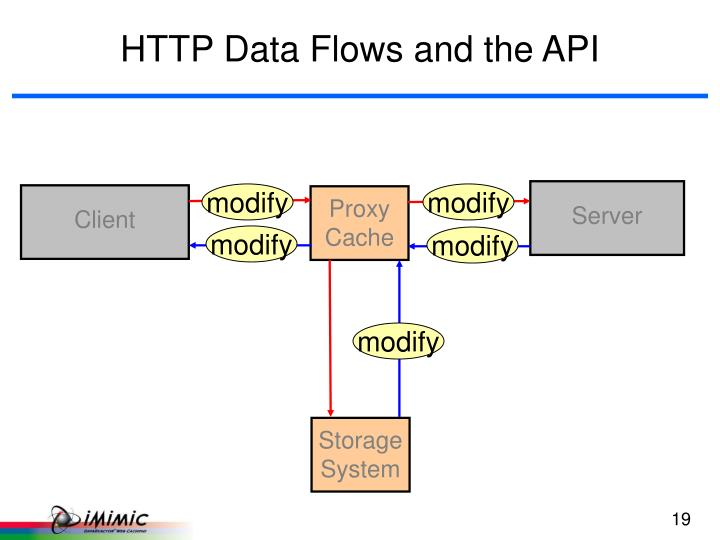 HTTP Data Flows and the API