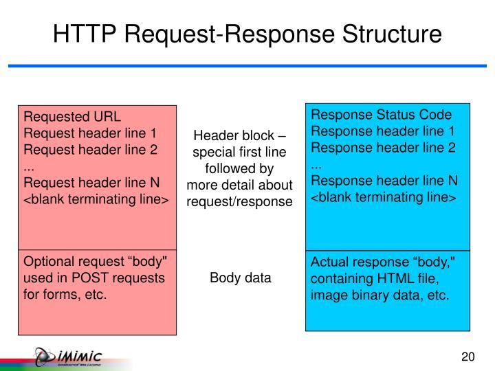 Response Status Code