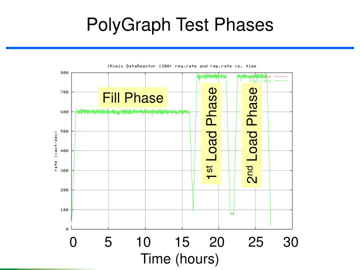 PolyGraph Test Phases