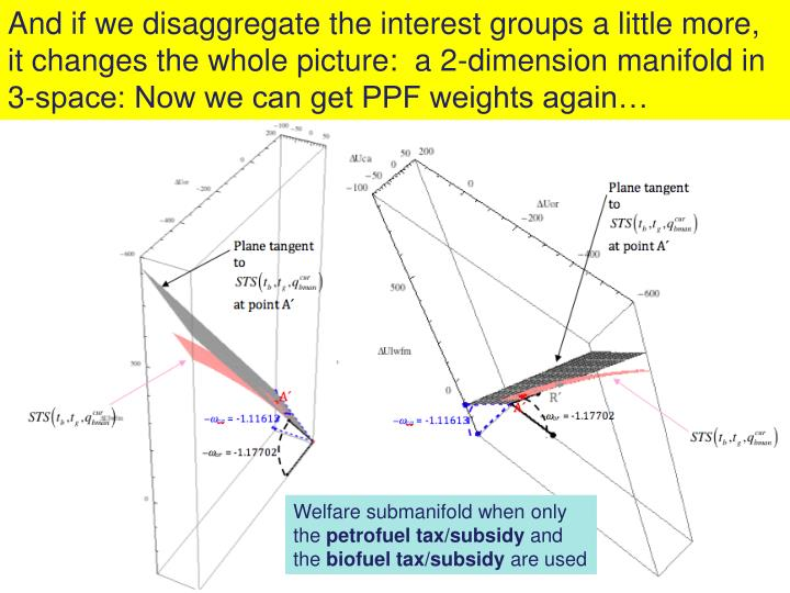 And if we disaggregate the interest groups a little more, it changes the whole picture:  a 2-dimension manifold in 3-space: Now we can get PPF weights again…