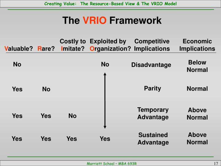 newell vrio framework Corporate strategy: diversification learning objectives: to identify types of diversification and when this strategy can create value to the firm and generate sustained competitive advantage have any of you experienced corporate diversification with your employers  slideshow 271684 by lei.
