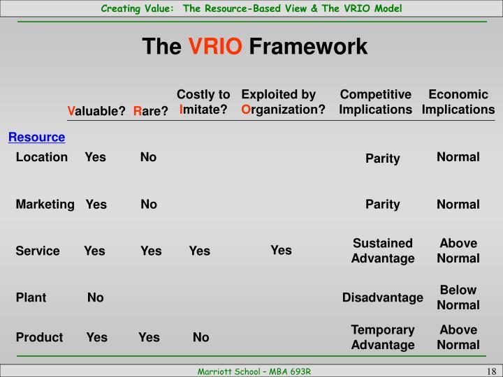 Nice Vrio Analysis Template Elaboration - Examples Professional ...