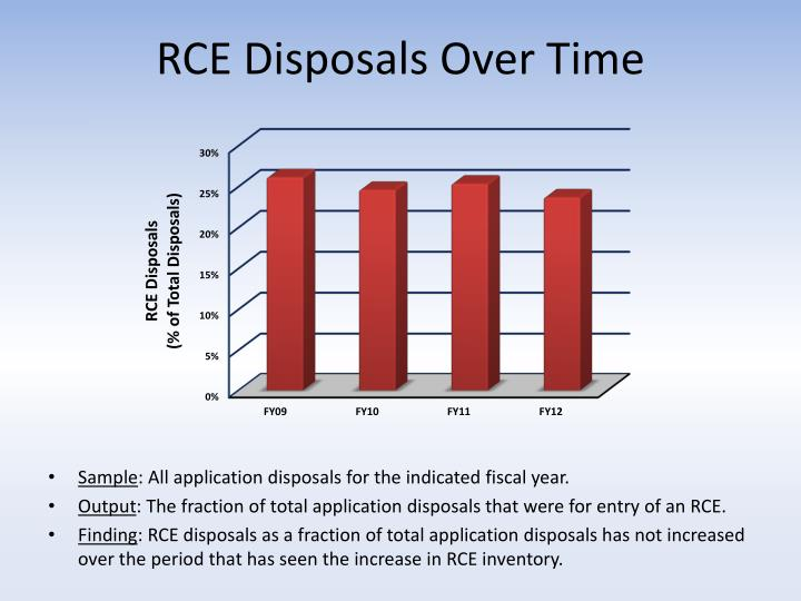 Rce disposals over time