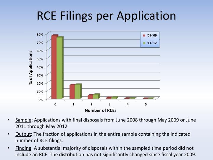 Rce filings per application