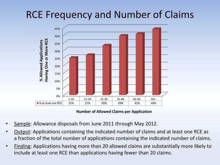 RCE Frequency and Number of Claims