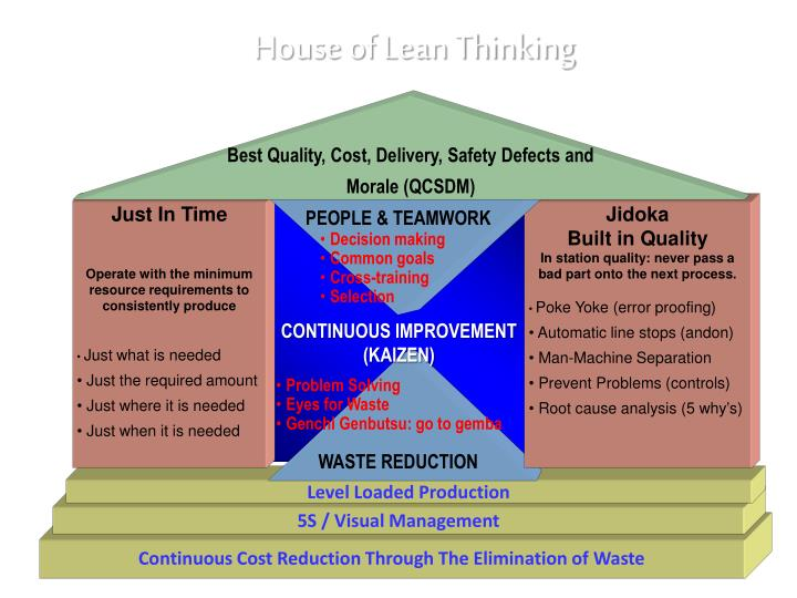 Best Quality, Cost, Delivery, Safety Defects and Morale (QCSDM)