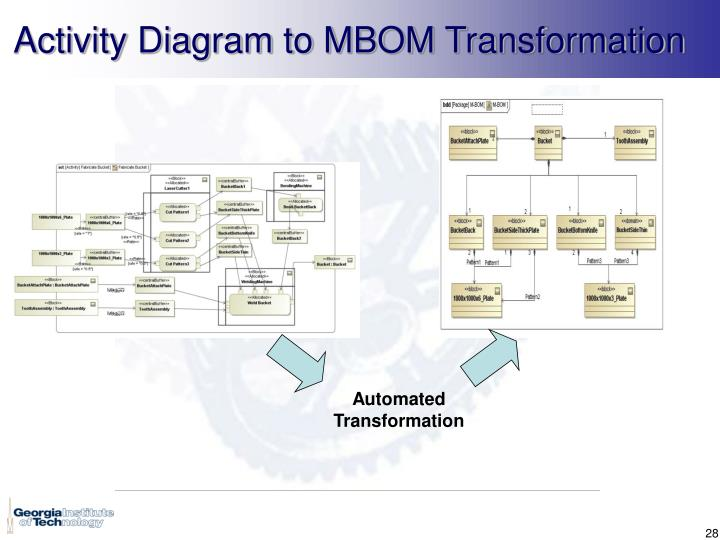 Activity Diagram to MBOM Transformation