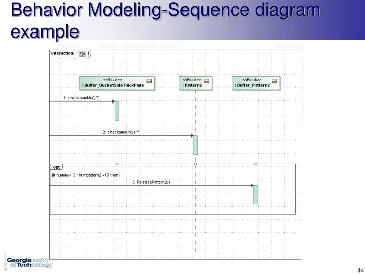 Behavior Modeling-Sequence diagram example