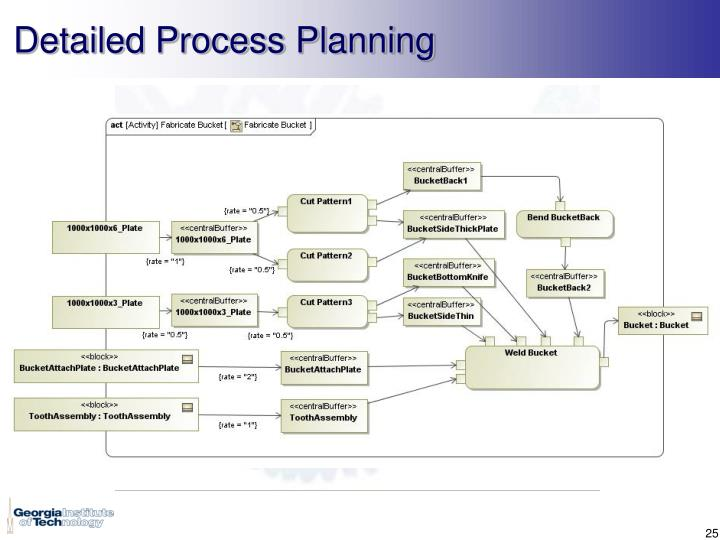Detailed Process Planning