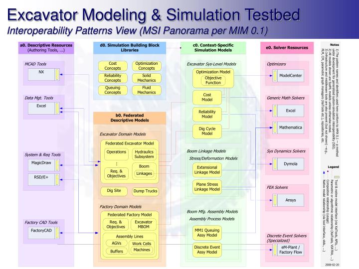 Excavator Modeling & Simulation Testbed