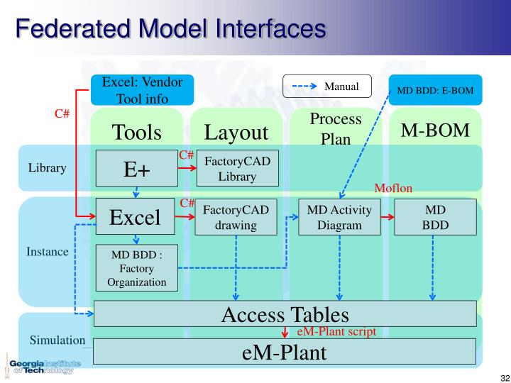 Federated Model Interfaces