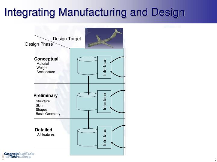 Integrating Manufacturing and Design