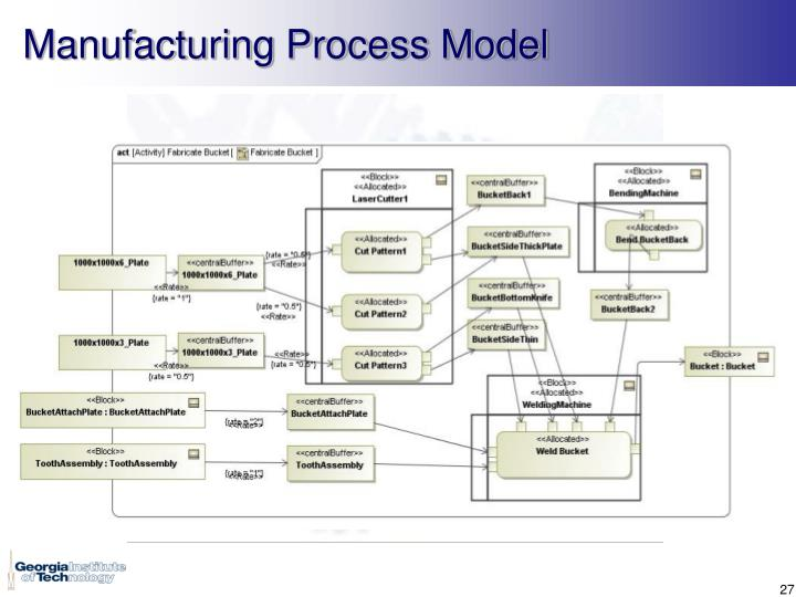 Manufacturing Process Model