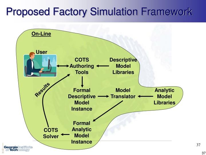 Proposed Factory Simulation Framework