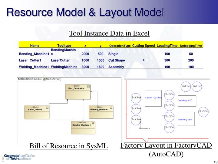 Resource Model & Layout Model