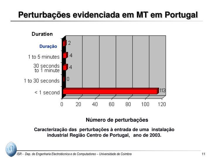 Perturbações evidenciada em MT em Portugal