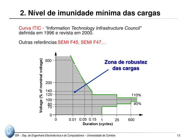 2. Nível de imunidade mínima das cargas