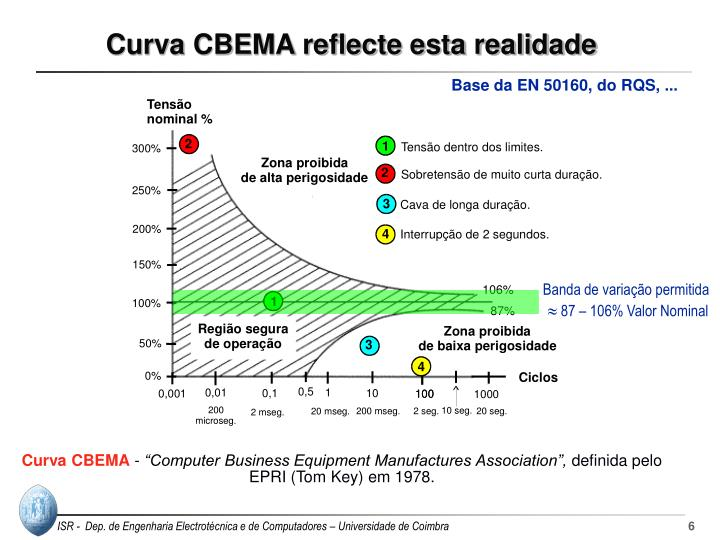 Curva CBEMA reflecte esta realidade