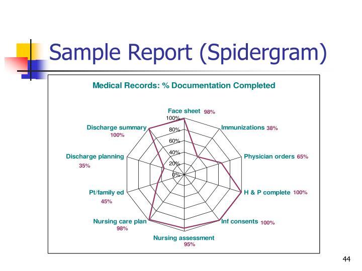 Sample Report (Spidergram)