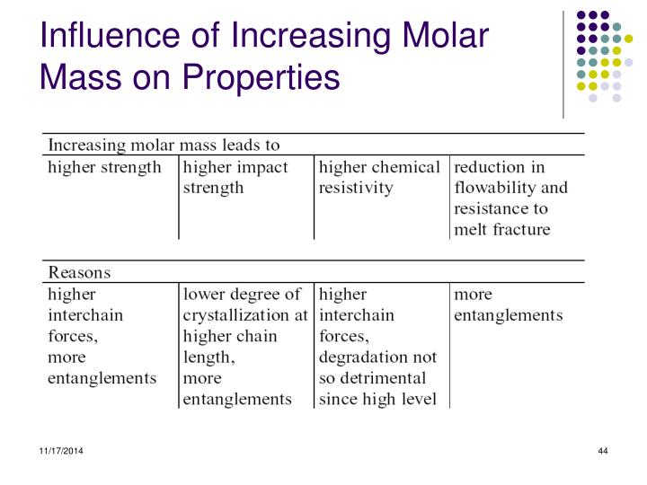 Influence of Increasing Molar Mass on Properties