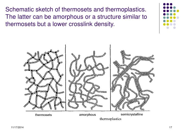 Schematic sketch of thermosets and thermoplastics. The latter can be amorphous or a structure similar to thermosets but a lower crosslink density.