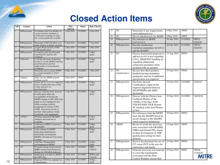 Closed Action Items