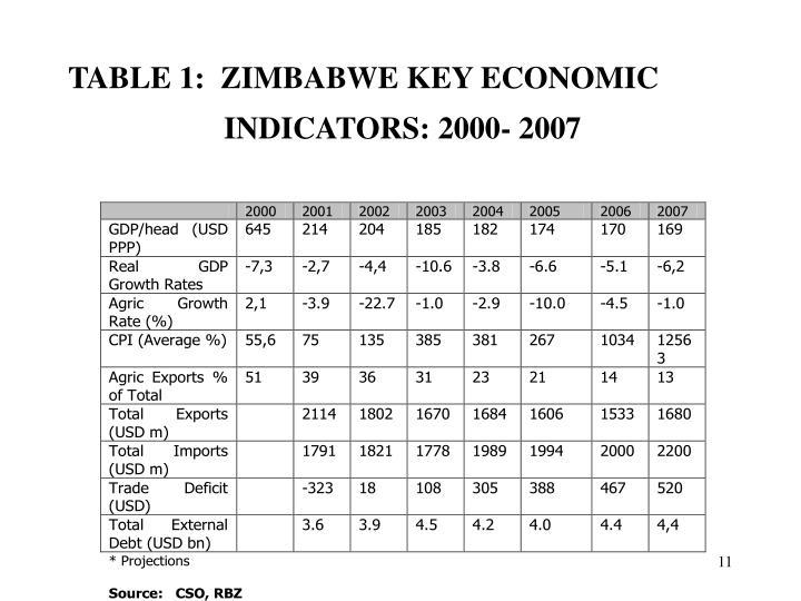TABLE 1:  ZIMBABWE KEY ECONOMIC