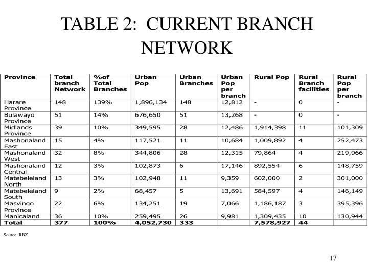 TABLE 2:  CURRENT BRANCH NETWORK