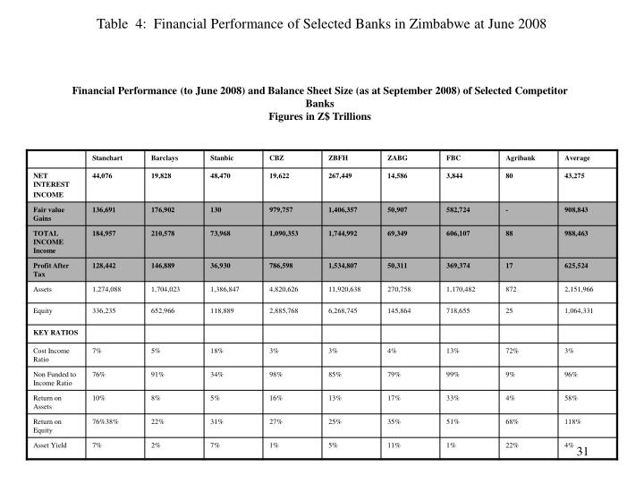 Table  4:  Financial Performance of Selected Banks in Zimbabwe at June 2008