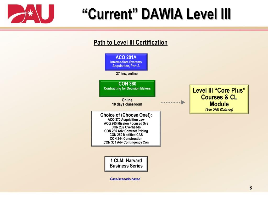 contracting level dawia iii certification curriculum center acquisition ppt powerpoint presentation