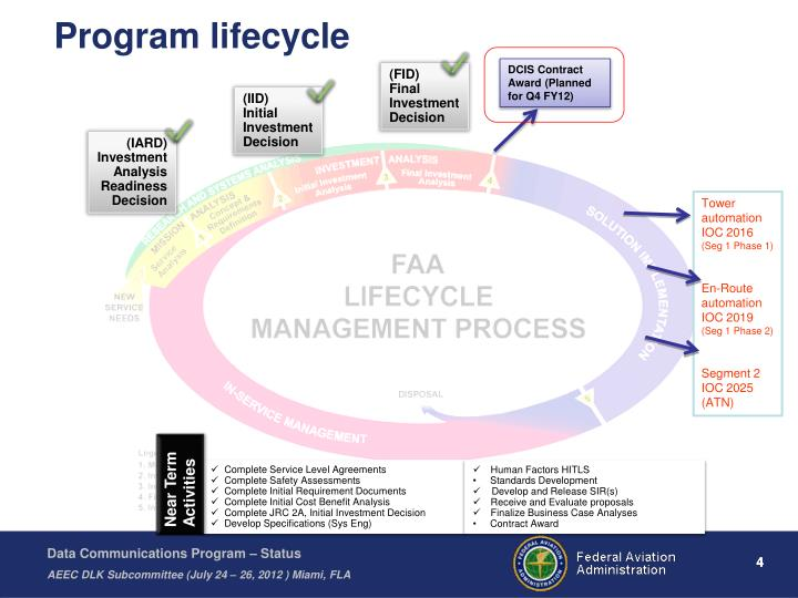 Program lifecycle