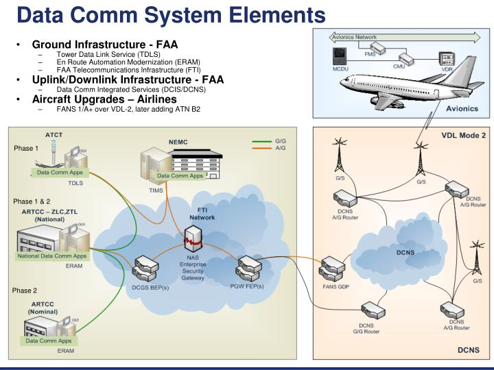 Data Comm System Elements