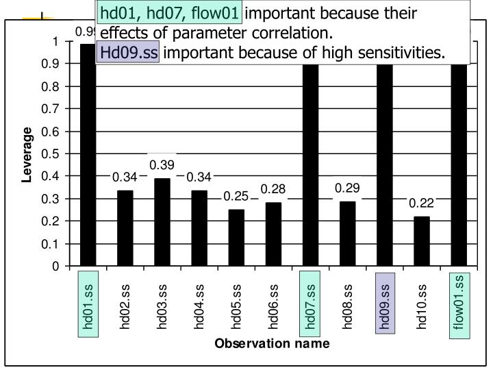 hd01, hd07, flow01 important because their effects of parameter correlation.