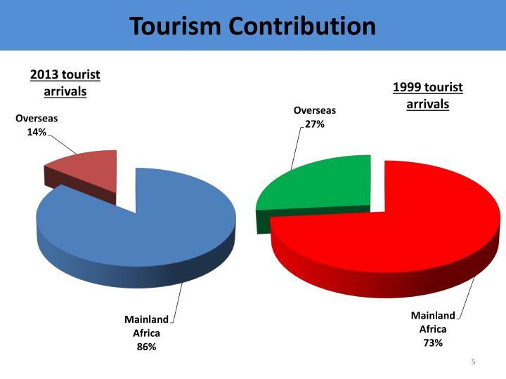 Tourism Contribution