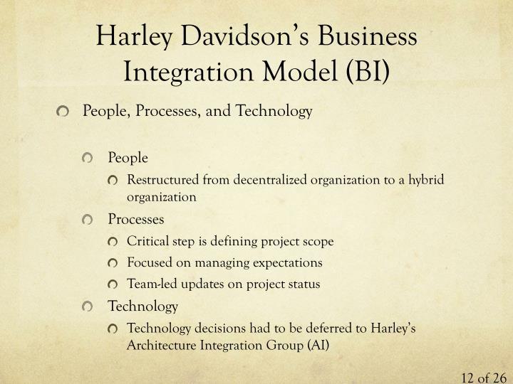 Harley Davidson's Business Integration Model (BI)