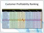 customer profitability ranking